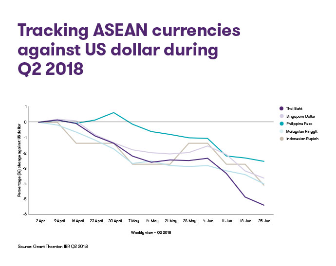 Tracking-ASEAN-currencies-against-US-dollar-during-Q2-2018